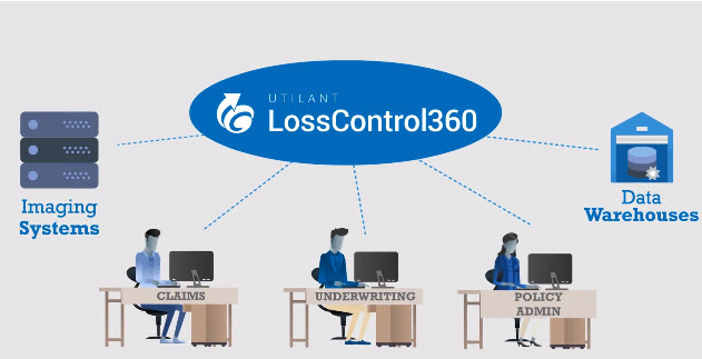 LC360 Integrations