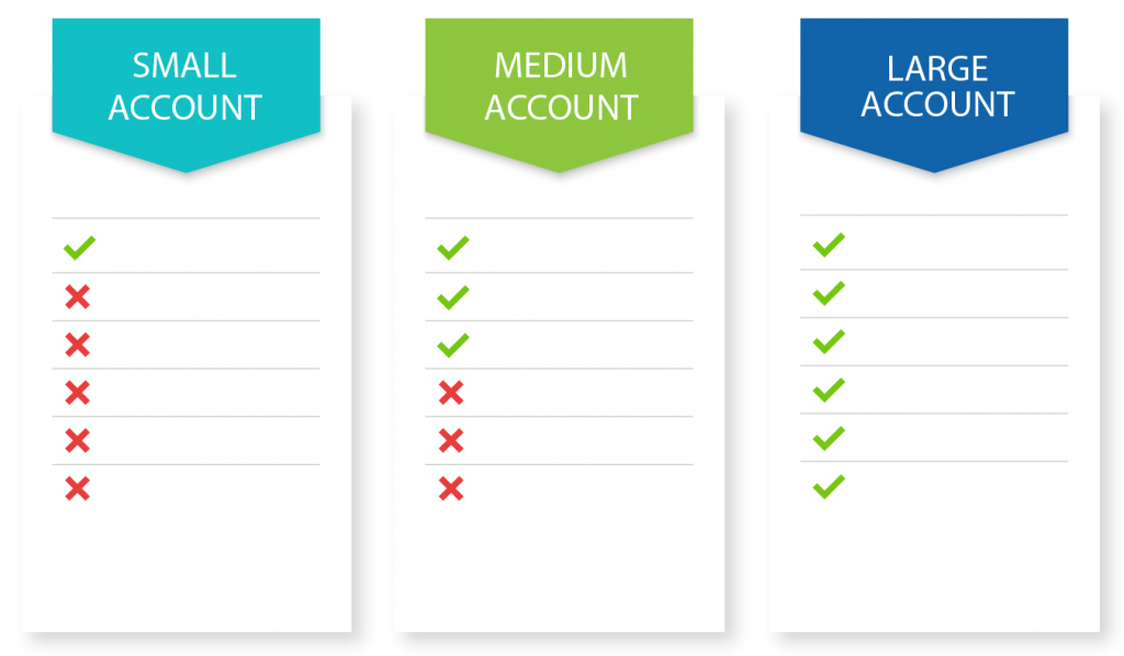 Account Sizes